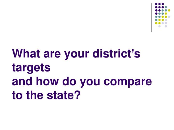What are your district's targets