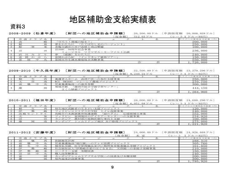 地区補助金支給実績表