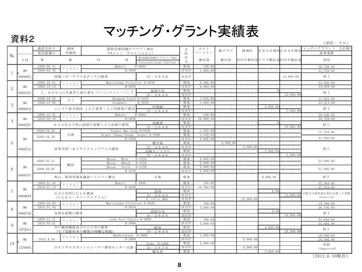 マッチング・グラント実績表