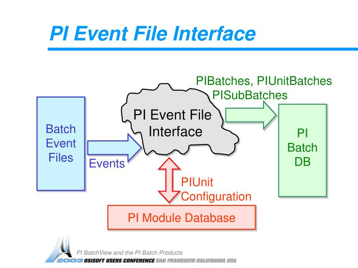 PI Event File Interface
