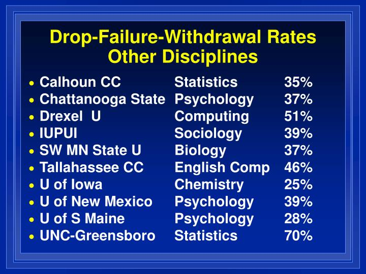 Drop-Failure-Withdrawal Rates