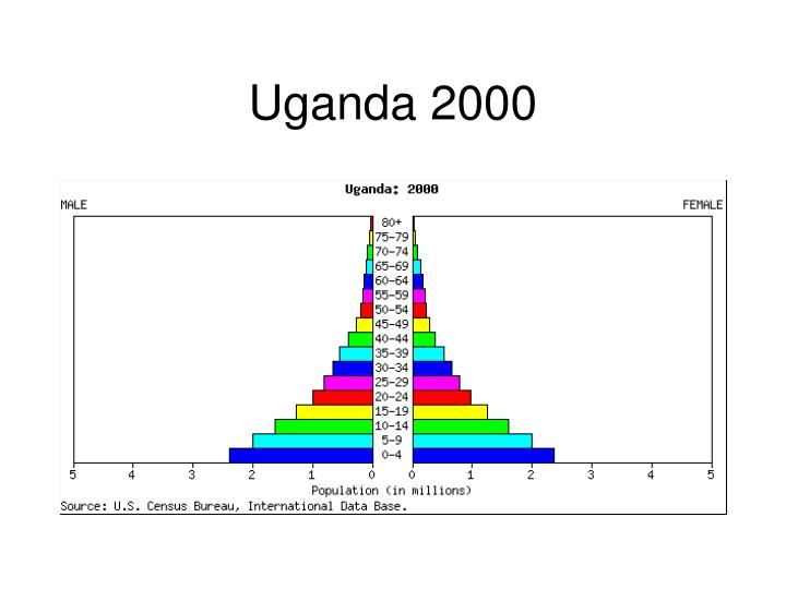 Uganda 2000