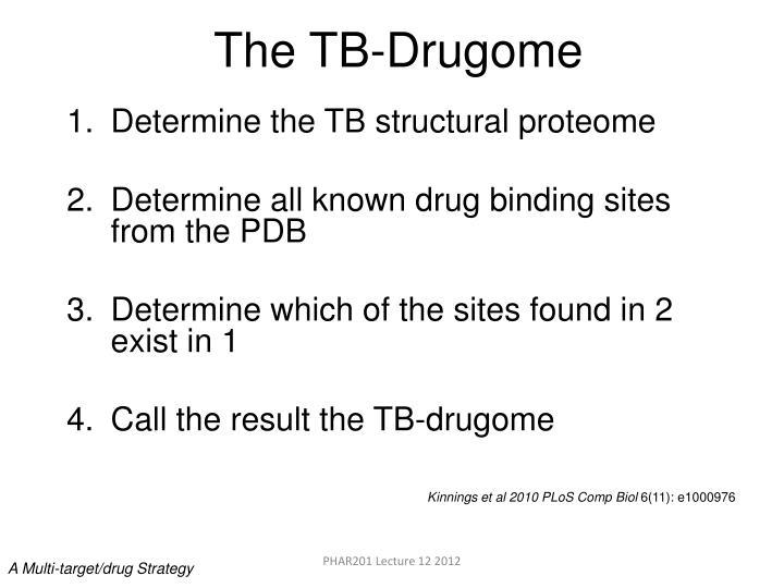 The TB-Drugome