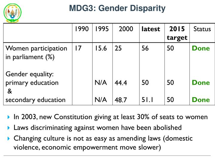 MDG3: Gender Disparity