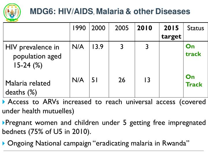 MDG6: HIV/AIDS