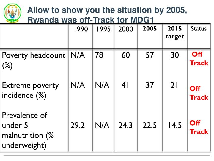 Allow to show you the situation by 2005, Rwanda was off-Track for MDG1