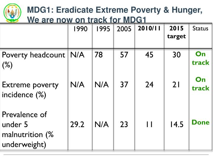 MDG1: Eradicate Extreme Poverty &