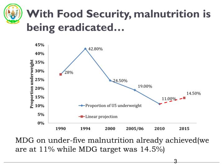 With Food Security, malnutrition is being eradicated…