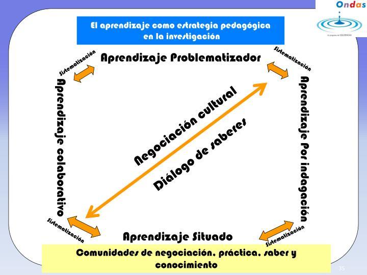 El aprendizaje como estrategia pedagógica