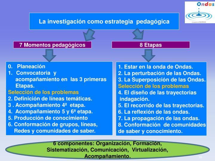 La investigación como estrategia  pedagógica