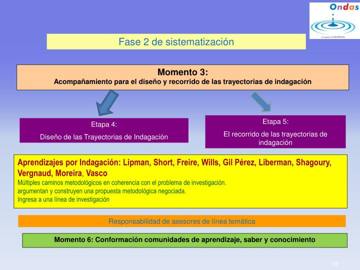 Fase 2 de sistematización