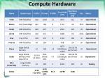 compute hardware