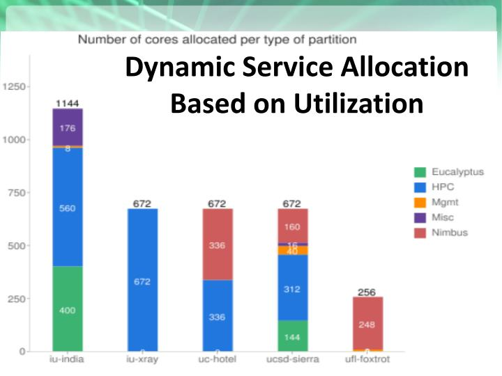 Dynamic Service Allocation
