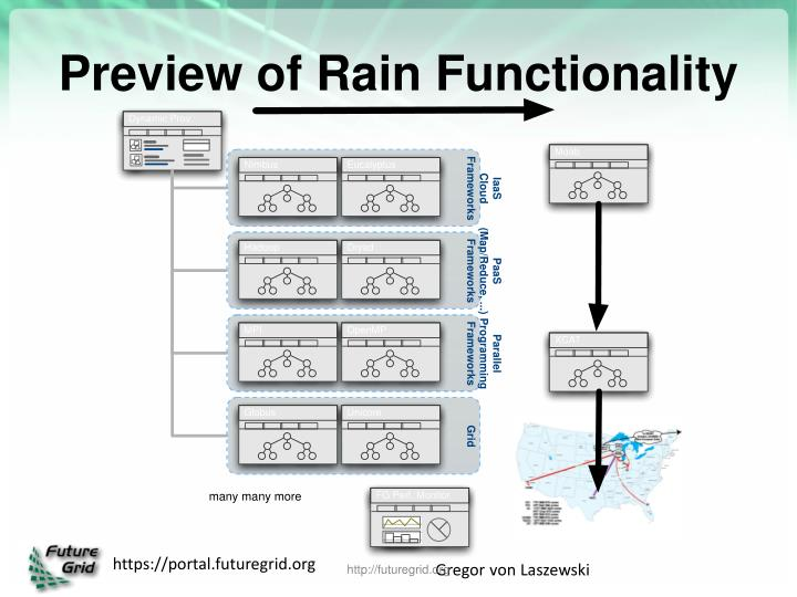 Preview of Rain Functionality