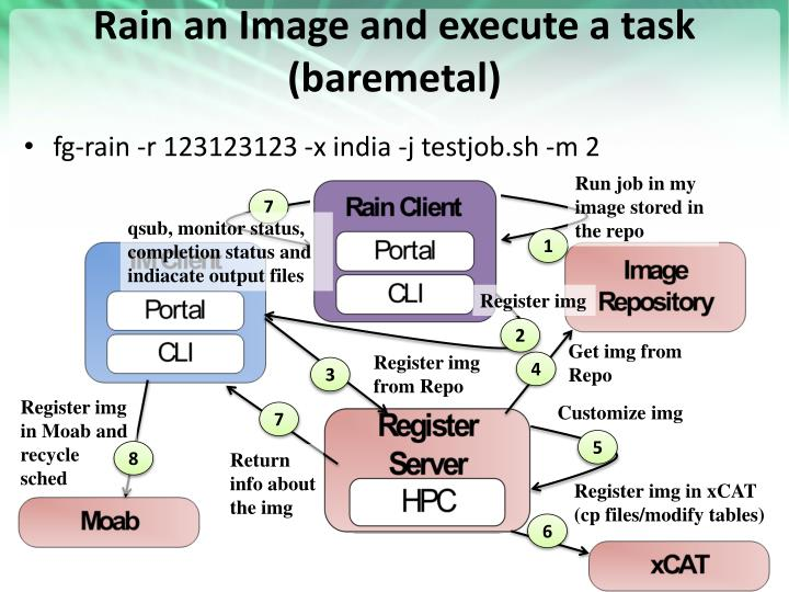 Rain an Image and execute a task (