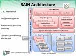 rain architecture