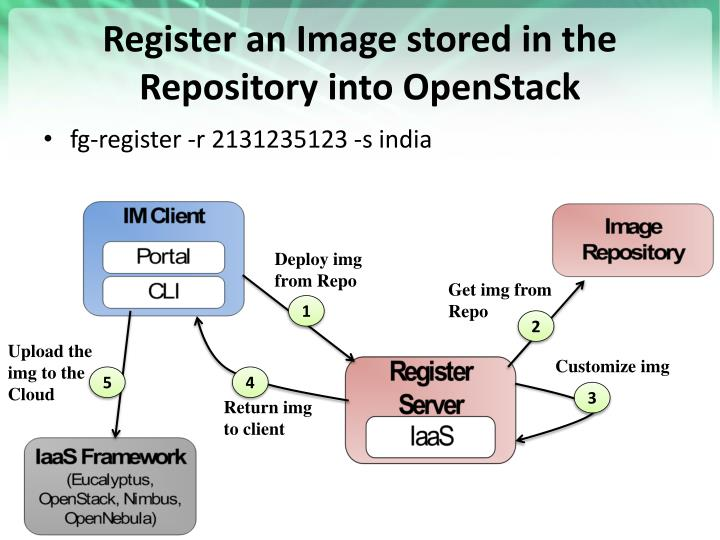 Register an Image stored in the Repository into