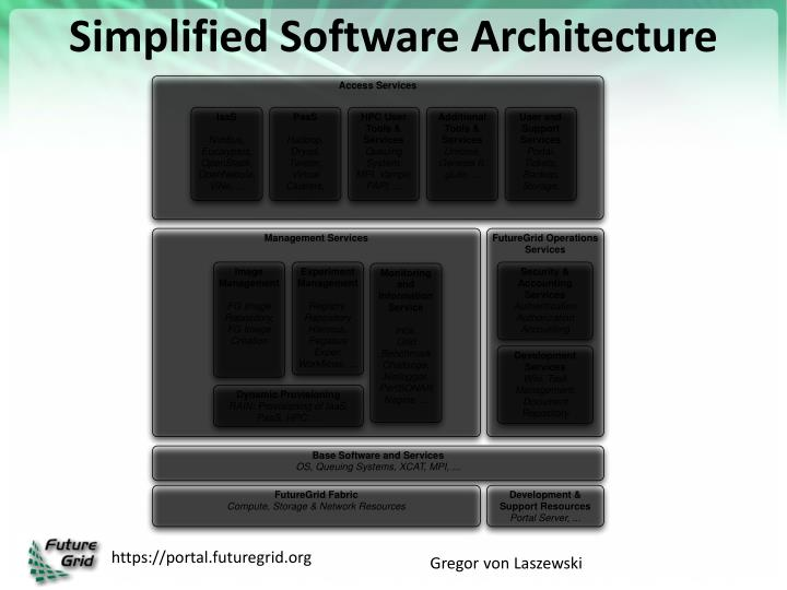 Simplified Software Architecture