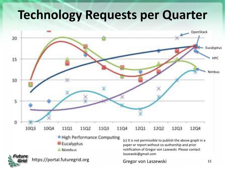 Technology Requests per Quarter