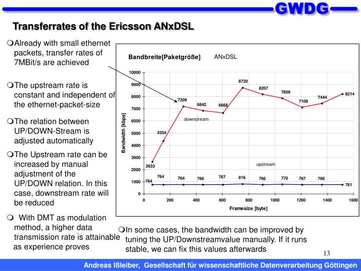 Transferrates of the Ericsson ANxDSL