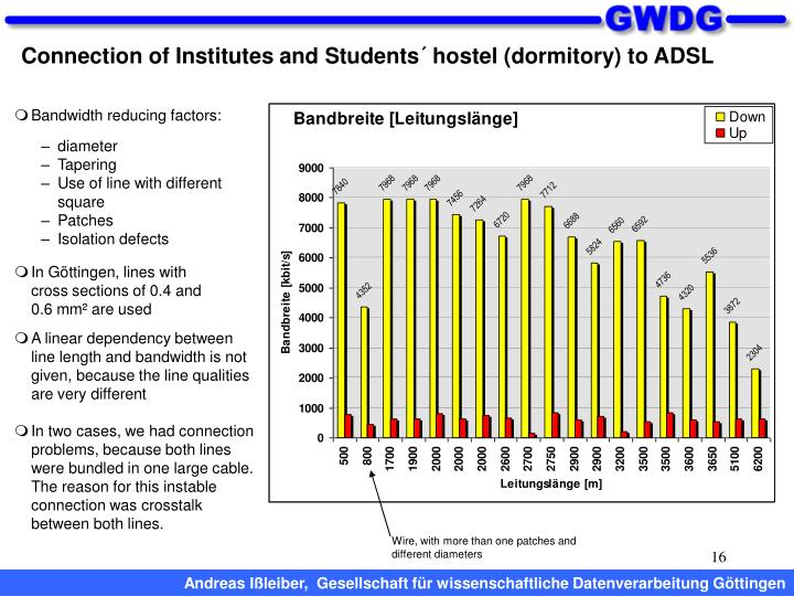 Connection of Institutes and Students´ hostel (dormitory) to ADSL