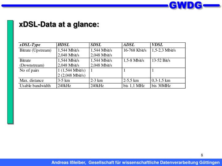 xDSL-Data at a glance: