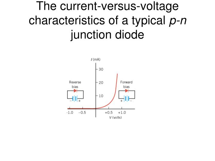 The current-versus-voltage characteristics of a typical