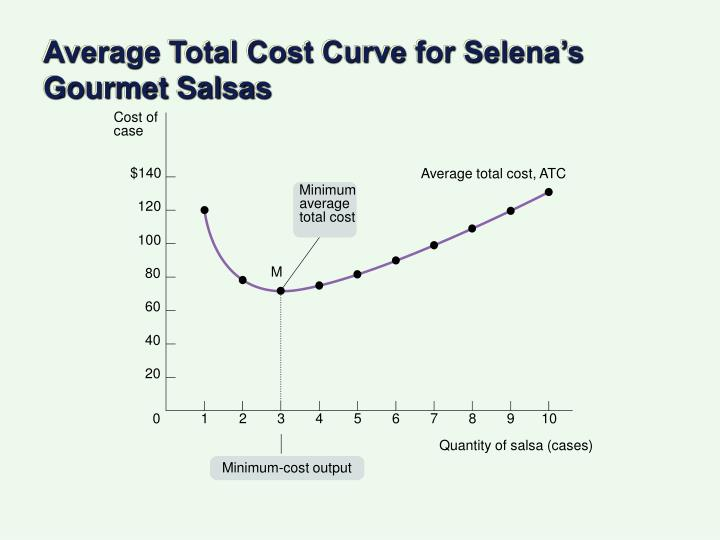 Average Total Cost Curve for Selena's Gourmet Salsas