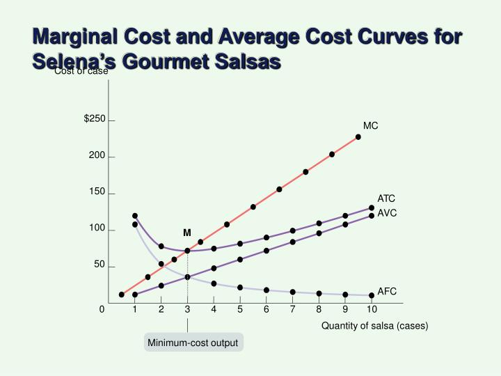 Marginal Cost and Average Cost Curves for Selena's Gourmet Salsas