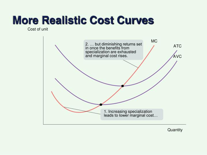 More Realistic Cost Curves