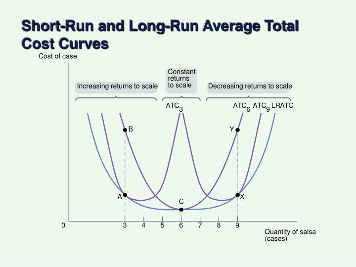 Short-Run and Long-Run Average Total Cost Curves
