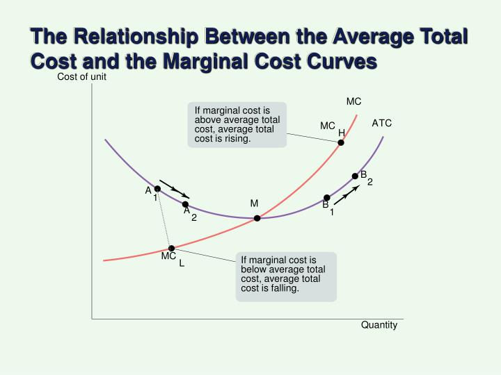 The Relationship Between the Average Total Cost and the Marginal Cost Curves