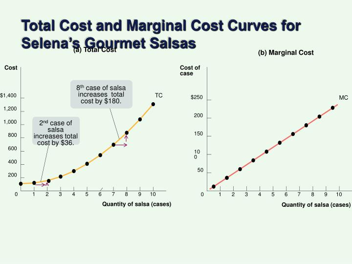 Total Cost and Marginal Cost Curves for Selena's Gourmet Salsas
