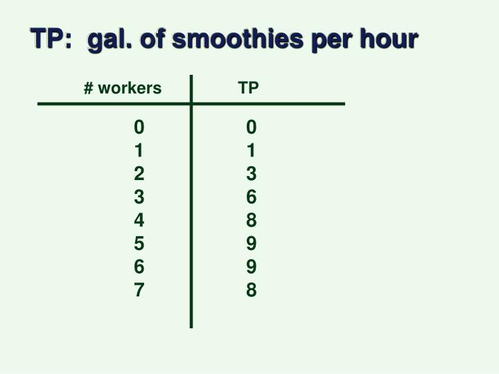 TP:  gal. of smoothies per hour