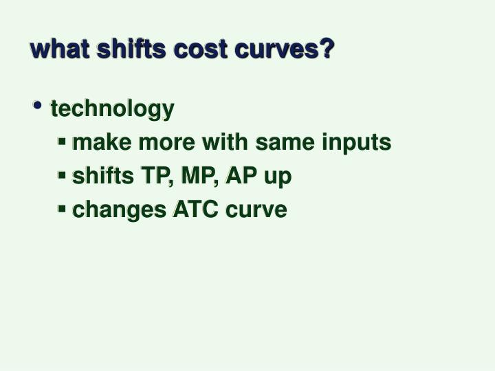 what shifts cost curves?