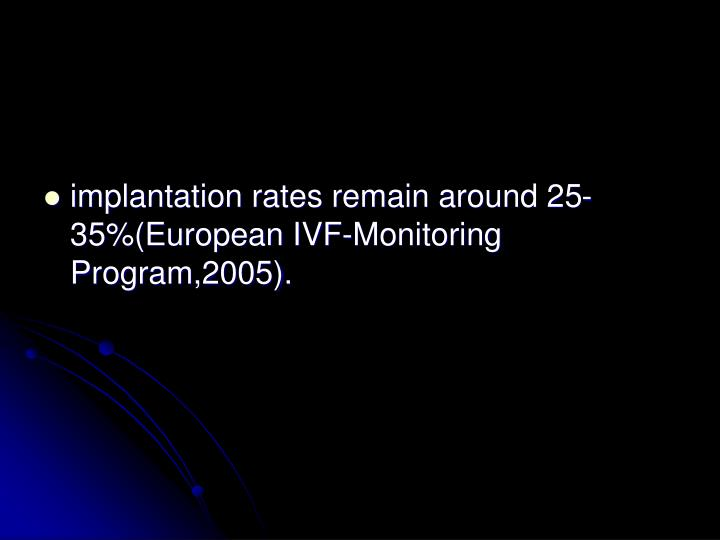 Implantation rates remain around 25-35%(European IVF-Monitoring Program,2005).