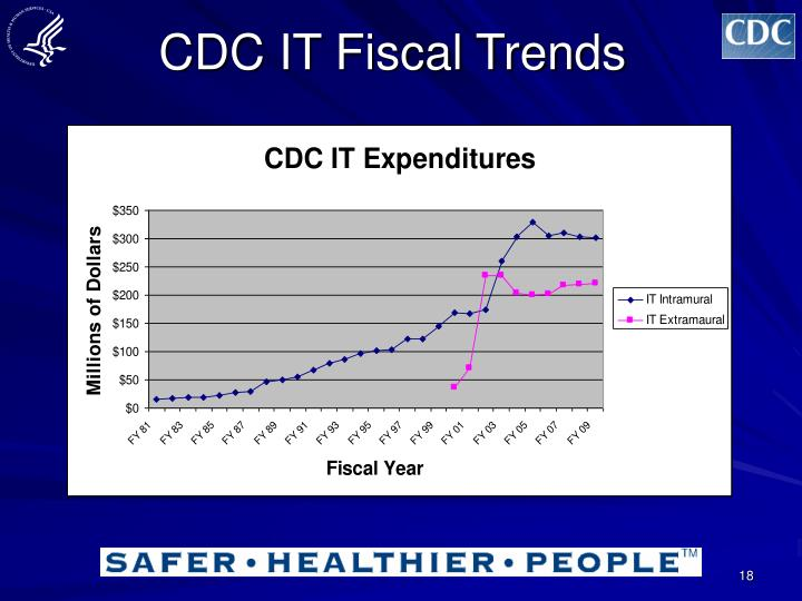 CDC IT Fiscal Trends