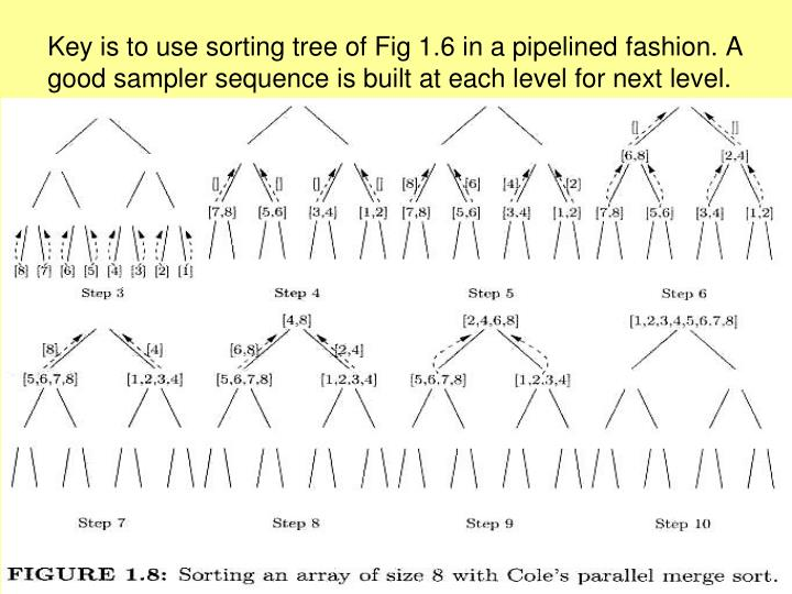 Key is to use sorting tree of Fig 1.6 in a pipelined fashion. A good sampler sequence is built at each level for next level.