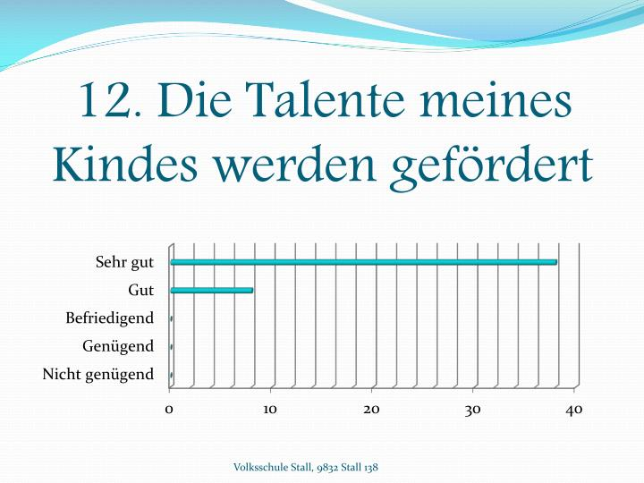 12. Die Talente meines Kindes werden gefördert
