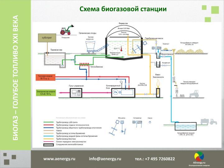 Схема биогазовой станции