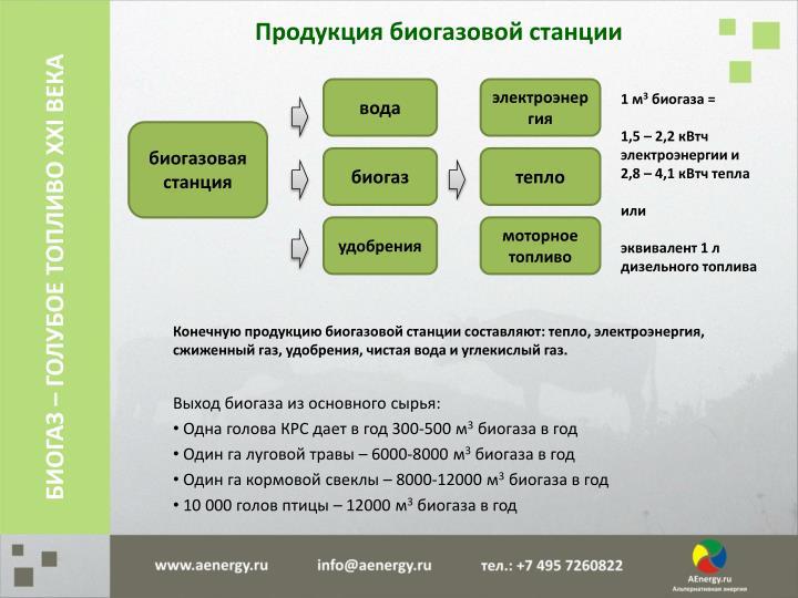 Продукция биогазовой станции