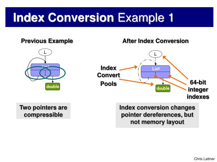 After Index Conversion