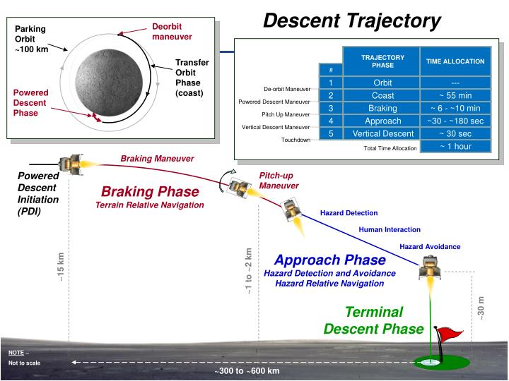 Descent Trajectory