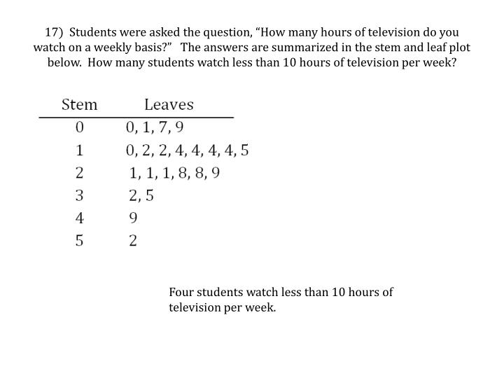 "17)  Students were asked the question, ""How many hours of television do you watch on a weekly basis?""   The answers are summarized in the stem and leaf plot below.  How many students watch"