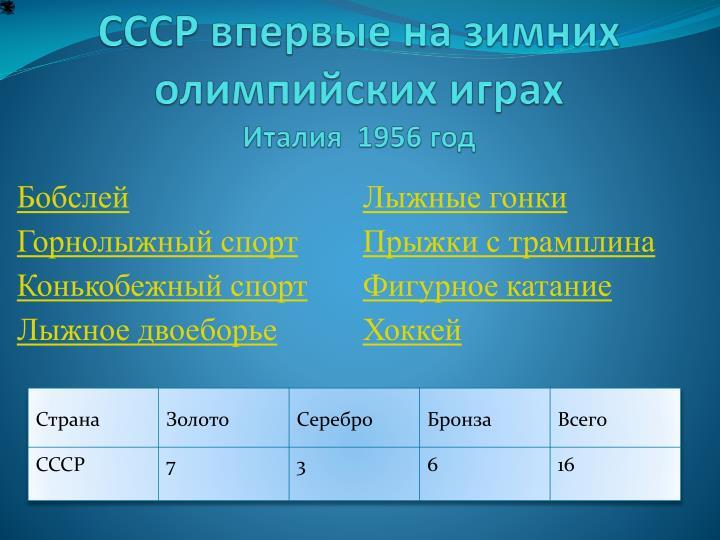 СССР впервые на зимних олимпийских играх