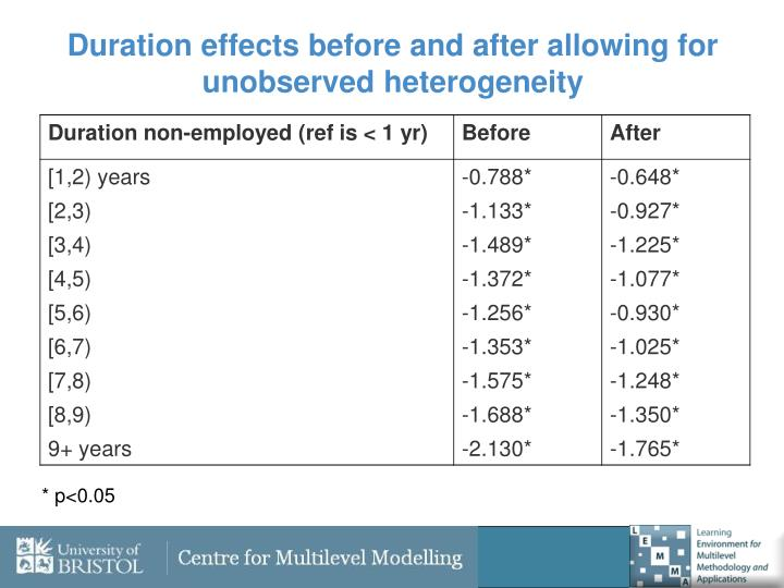 Duration effects before and after allowing for unobserved heterogeneity