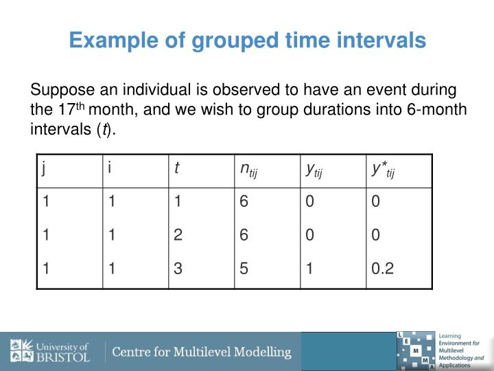 Example of grouped time intervals