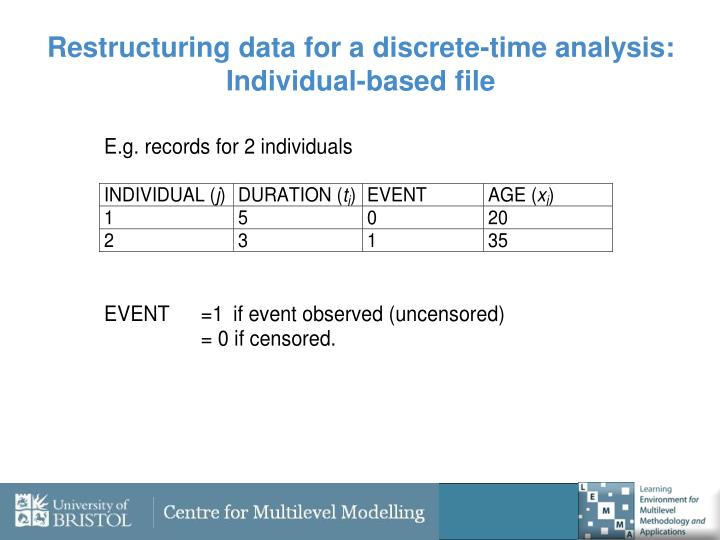 Restructuring data for a discrete-time analysis: Individual-based file