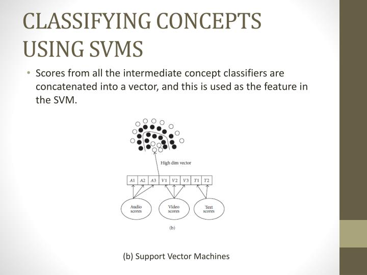 CLASSIFYING CONCEPTS USING SVMS