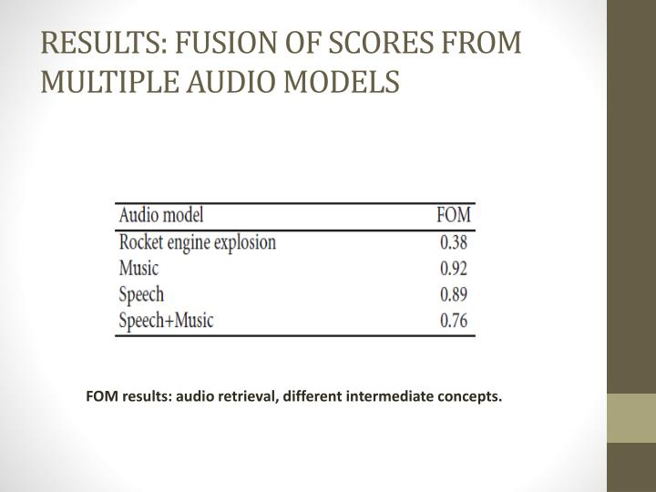 RESULTS: FUSION OF SCORES FROM MULTIPLE AUDIO MODELS